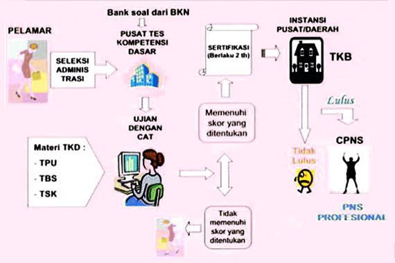 CPNS 2013 dengan sistem CAT