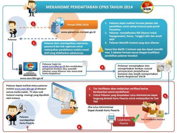 Mekanisme Pendaftaran CPNS Kemenkumham 2014
